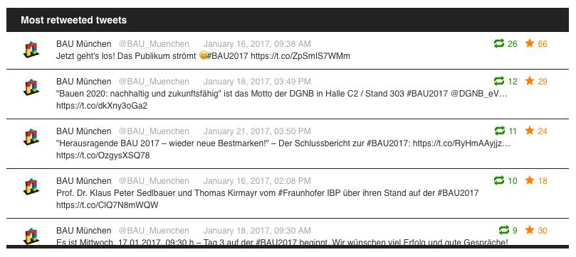 Screenshot: Die am häufigsten retweeteten Tweets von @bau_muenchen (Stand: 24.01.2017, Quelle: tweetchup.com)