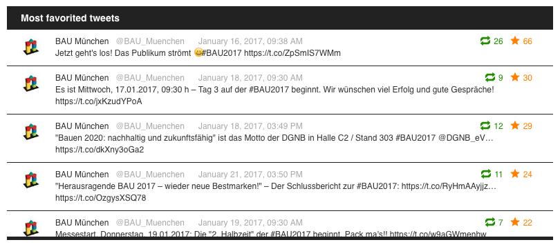 """Screenshot: Tweets mit den meisten """"Gefällt mir""""-Angaben von @bau_muenchen (Stand: 24.01.2017, Quelle: tweetchup.com)"""