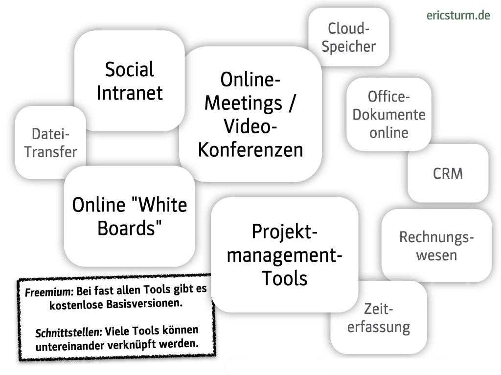 Zusammenarbeiten, dezentral & digital: Tools für die interne Büro-Kommunikation im Überblick (Grafik: Eric Sturm)